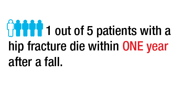 FYZICAL One out of Every 5 Patients with Hip Fractures Die From a Fall