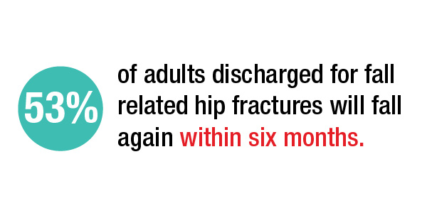 FYZICAL Hip Fractures From Fall